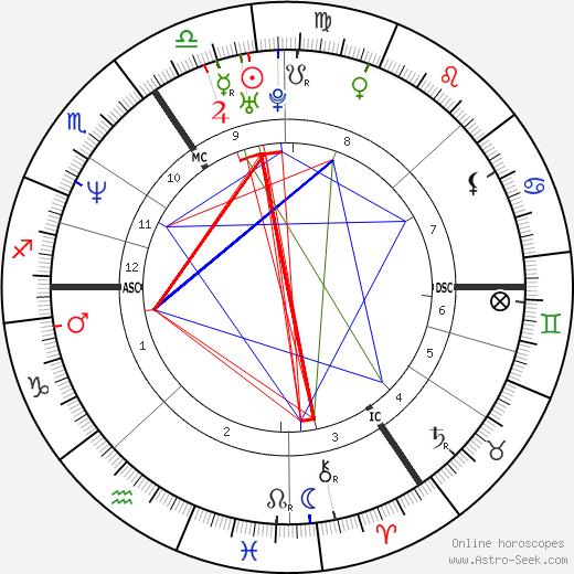Catherine Zeta-Jones astro natal birth chart, Catherine Zeta-Jones horoscope, astrology