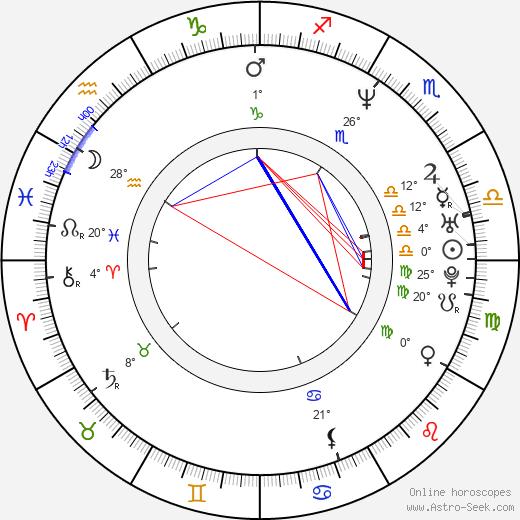 Crispin Bonham-Carter birth chart, biography, wikipedia 2020, 2021