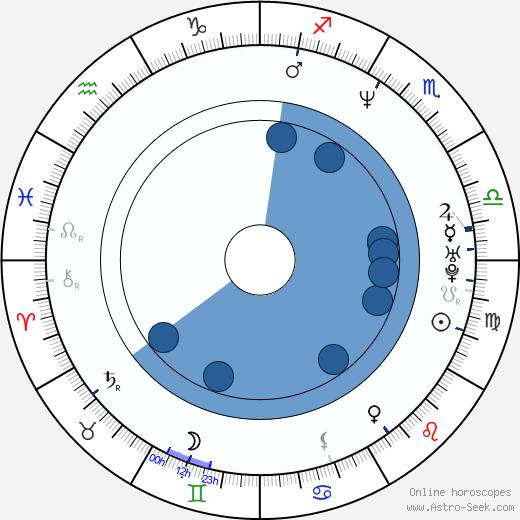 Daniel Farrands wikipedia, horoscope, astrology, instagram