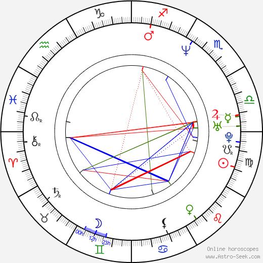 Daniel Farrands tema natale, oroscopo, Daniel Farrands oroscopi gratuiti, astrologia