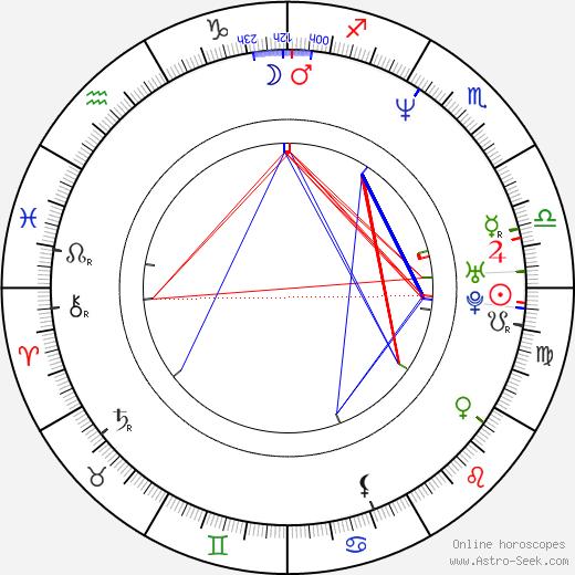 Daniel Krajcer birth chart, Daniel Krajcer astro natal horoscope, astrology
