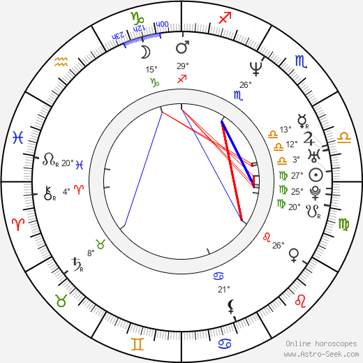 Davor Dujmovic birth chart, biography, wikipedia 2019, 2020