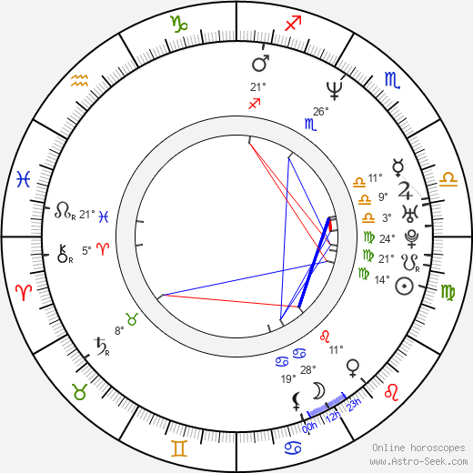 Diane Farr birth chart, biography, wikipedia 2020, 2021