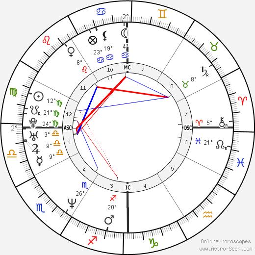 Dweezil Zappa birth chart, biography, wikipedia 2020, 2021