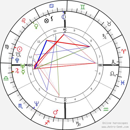 Dweezil Zappa birth chart, Dweezil Zappa astro natal horoscope, astrology