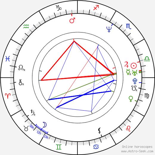 Erika Eleniak astro natal birth chart, Erika Eleniak horoscope, astrology