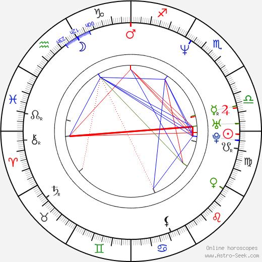 Frédéric Dieudonné astro natal birth chart, Frédéric Dieudonné horoscope, astrology