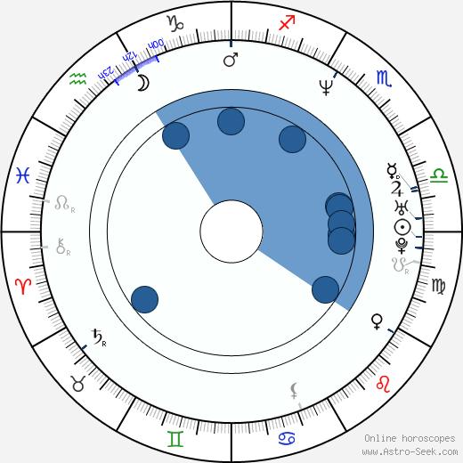 Grzegorz Cinkowski wikipedia, horoscope, astrology, instagram