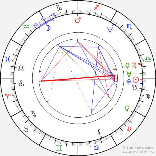 Grzegorz Cinkowski birth chart, Grzegorz Cinkowski astro natal horoscope, astrology