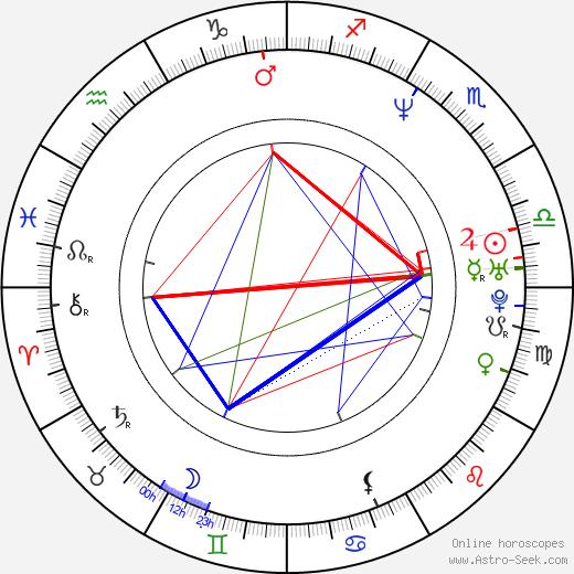 Guoqiang Zhang tema natale, oroscopo, Guoqiang Zhang oroscopi gratuiti, astrologia