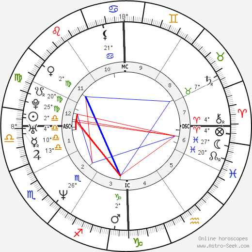 Hal Sparks birth chart, biography, wikipedia 2018, 2019