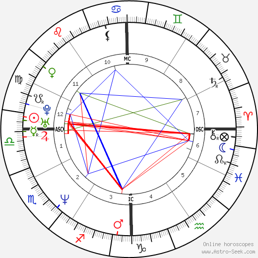 Hal Sparks astro natal birth chart, Hal Sparks horoscope, astrology