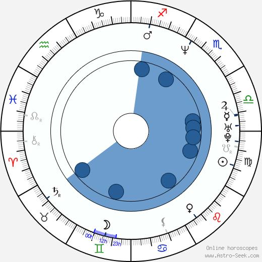 Hideki Sone wikipedia, horoscope, astrology, instagram