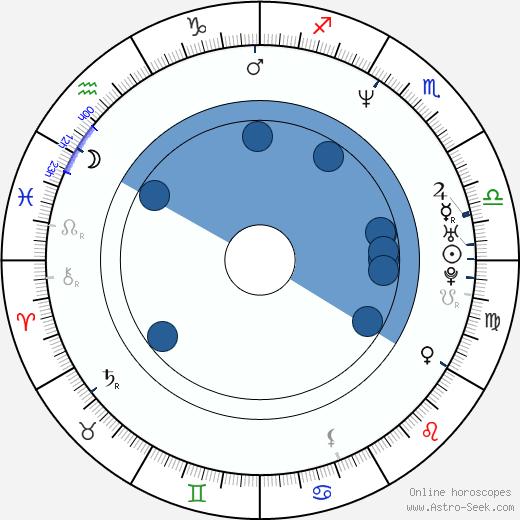 Jan Suchopárek wikipedia, horoscope, astrology, instagram