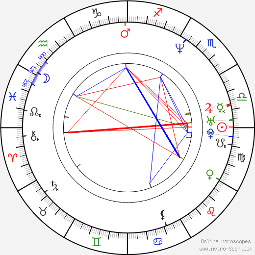Jan Suchopárek birth chart, Jan Suchopárek astro natal horoscope, astrology