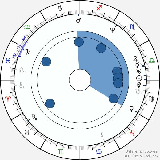 Javier Valcárcel wikipedia, horoscope, astrology, instagram