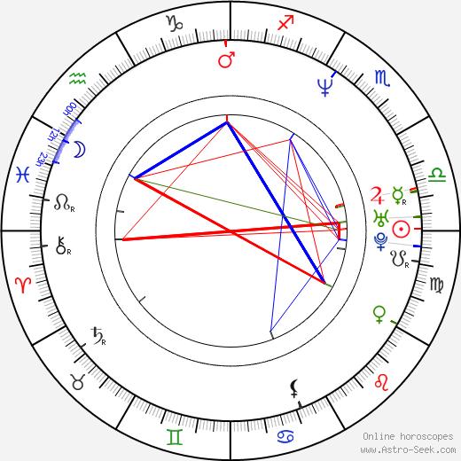 Javier Valcárcel astro natal birth chart, Javier Valcárcel horoscope, astrology