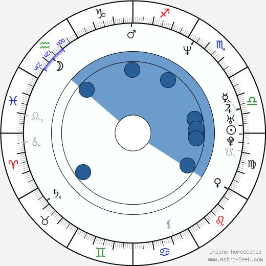 Jody Millard wikipedia, horoscope, astrology, instagram