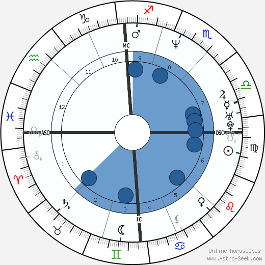 Joe Perez wikipedia, horoscope, astrology, instagram