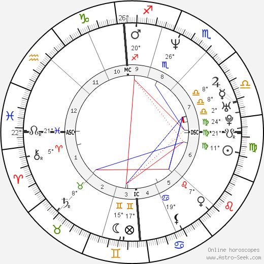 Joe Perez birth chart, biography, wikipedia 2020, 2021