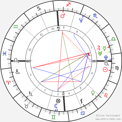 Joe Perez birth chart, Joe Perez astro natal horoscope, astrology