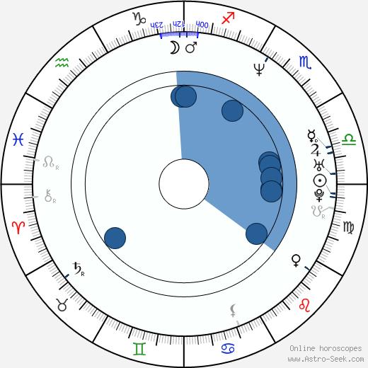 Jóhann Jóhannsson wikipedia, horoscope, astrology, instagram