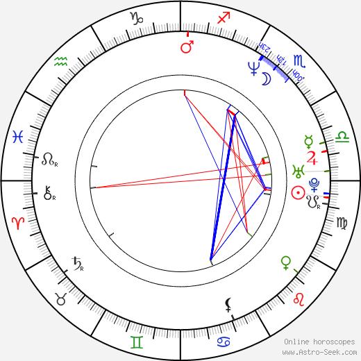 Justine Frischmann astro natal birth chart, Justine Frischmann horoscope, astrology