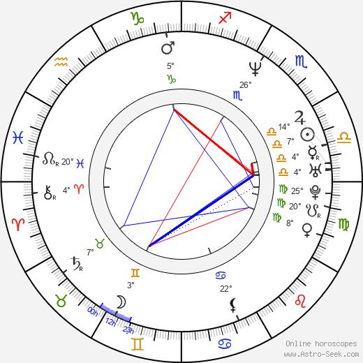 Kristin Kaspersen birth chart, biography, wikipedia 2019, 2020