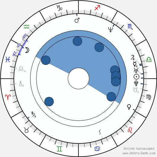 Laís Bodanzky wikipedia, horoscope, astrology, instagram