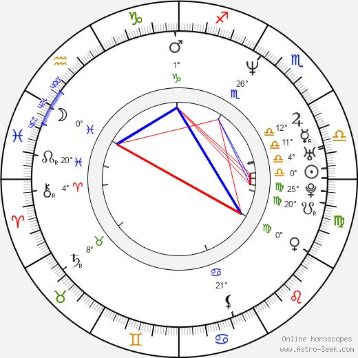 Laís Bodanzky birth chart, biography, wikipedia 2019, 2020