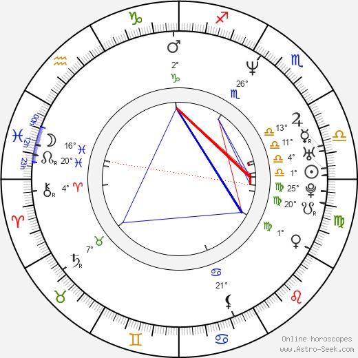 Lisa Matthews birth chart, biography, wikipedia 2019, 2020