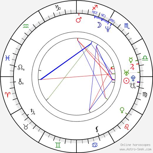 Мэттью Сеттл Matthew Settle день рождения гороскоп, Matthew Settle Натальная карта онлайн