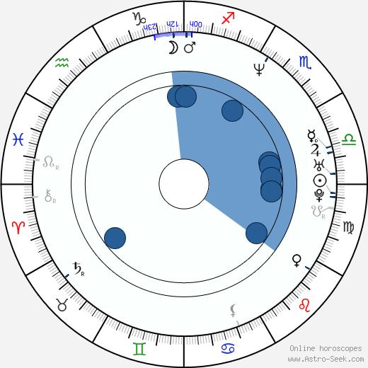Michael Symon wikipedia, horoscope, astrology, instagram