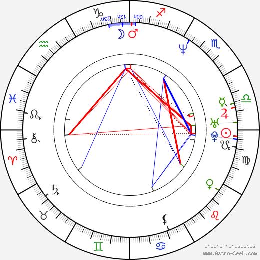 Michael Symon день рождения гороскоп, Michael Symon Натальная карта онлайн