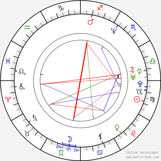 Noah Taylor astro natal birth chart, Noah Taylor horoscope, astrology
