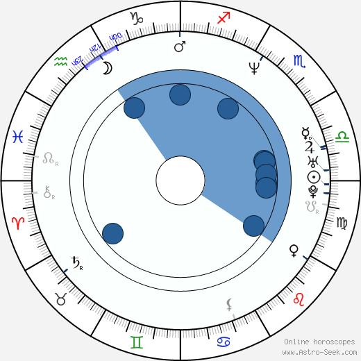 Pablo Echarri wikipedia, horoscope, astrology, instagram