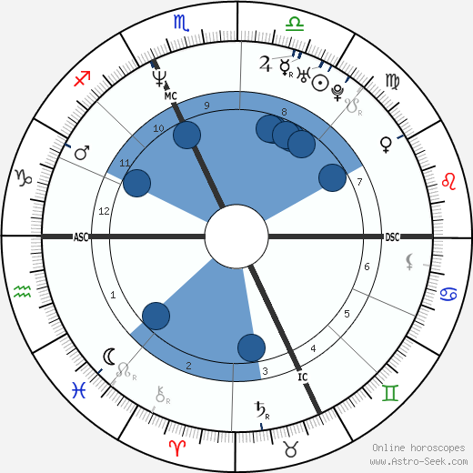 Patrick Venerucci wikipedia, horoscope, astrology, instagram