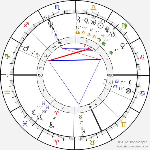Patrick Venerucci birth chart, biography, wikipedia 2019, 2020