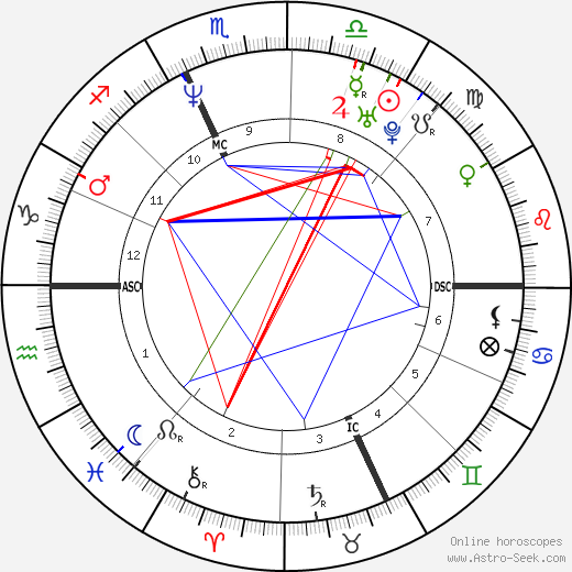 Patrick Venerucci astro natal birth chart, Patrick Venerucci horoscope, astrology