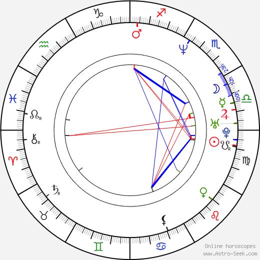 Paulina Gálvez день рождения гороскоп, Paulina Gálvez Натальная карта онлайн