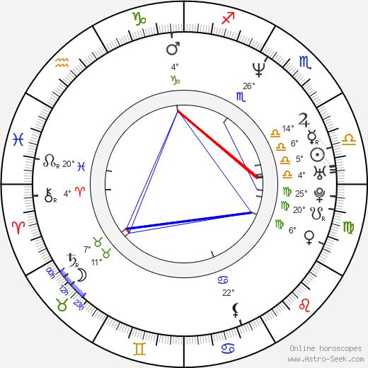 Pedro Fernández birth chart, biography, wikipedia 2019, 2020
