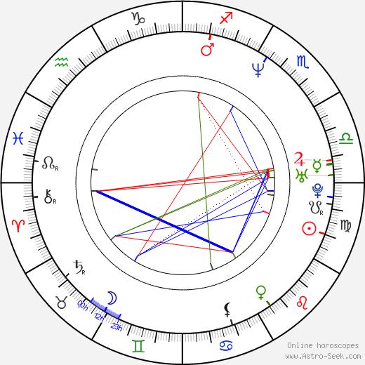 Philip Pavel birth chart, Philip Pavel astro natal horoscope, astrology