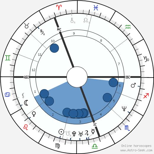 Rachel Hunter wikipedia, horoscope, astrology, instagram