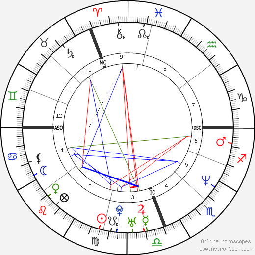 Рэйчел Хантер Rachel Hunter день рождения гороскоп, Rachel Hunter Натальная карта онлайн