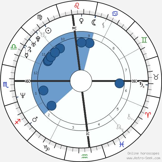 Rudy Galindo wikipedia, horoscope, astrology, instagram