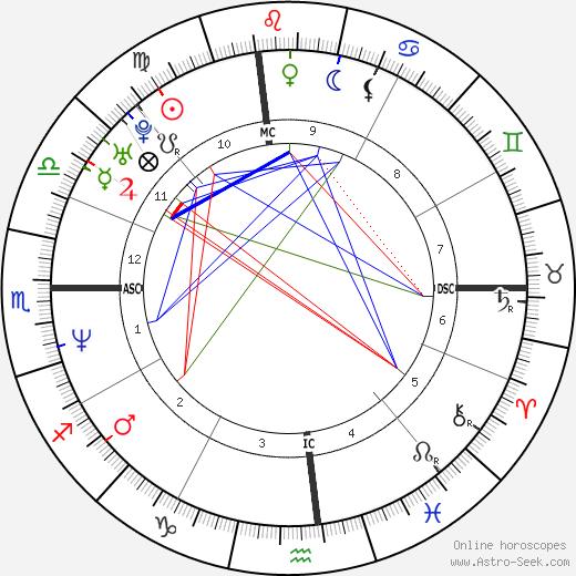 Руди Галиндо Rudy Galindo день рождения гороскоп, Rudy Galindo Натальная карта онлайн