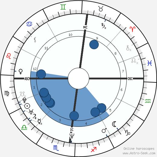 Samuel Maréchal wikipedia, horoscope, astrology, instagram