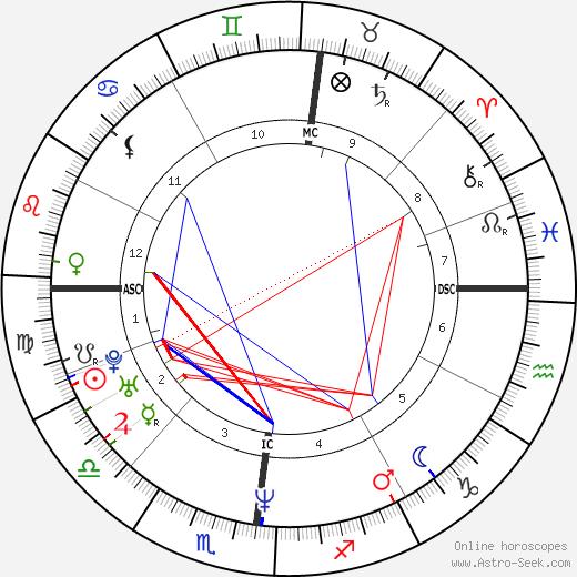 Samuel Maréchal день рождения гороскоп, Samuel Maréchal Натальная карта онлайн