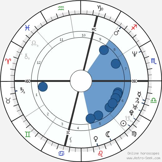 Scott DeFreitas wikipedia, horoscope, astrology, instagram