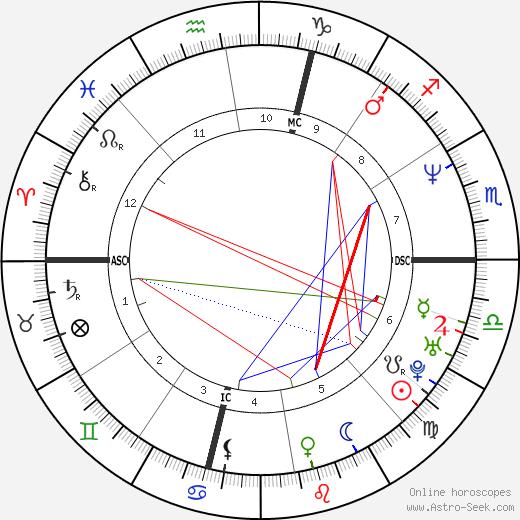Scott DeFreitas tema natale, oroscopo, Scott DeFreitas oroscopi gratuiti, astrologia
